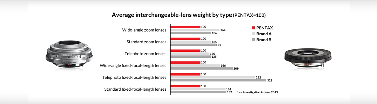 interchangeable lens